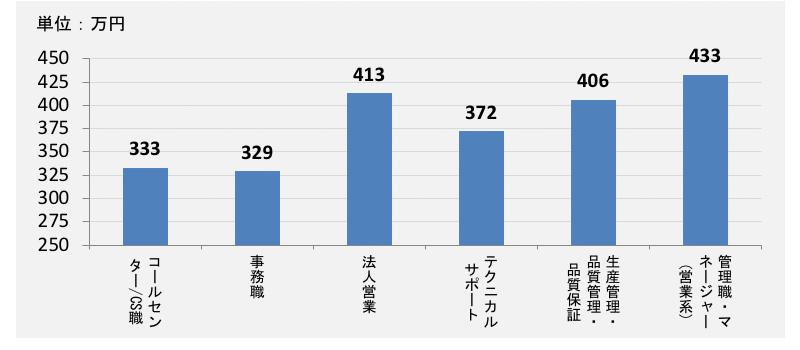 コールセンターとその他職業の平均年収比較20代