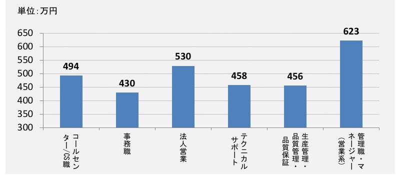 コールセンターとその他職業の平均年収比較30代